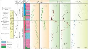 Sedimentology And Geochemical Evaluation Of The End Permian Regression In The Tethys Sedimentological