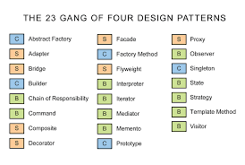 of four design patterns the 23 of four design patterns the 23 of four de flickr