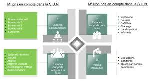 calcul surface utile bureaux les familles d espaces de bureau le immobilier de cbre