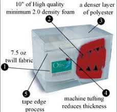 High Quality Futon Mattress by Futon Mattresses Archives