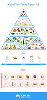 ketogenic food pyramid the ketodiet blog