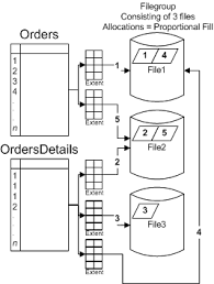 table partitioning in sql server partitioned tables and indexes in sql server 2005