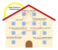 good home network design apartment can i get an apartment with no credit good home design