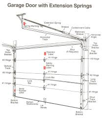 Installing An Overhead Garage Door Residential Garage Door Installation Details Home Desain 2018