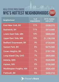 top 10 real estate markets 2017 east new york and bushwick the hottest neighborhoods in 2017