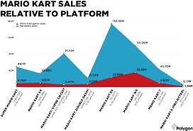 top 100 best selling wii mario kart 8 will likely be the worst selling game in franchise