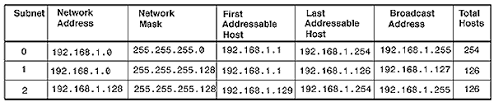 network class ip addresses linux firewalls packet filtering informit