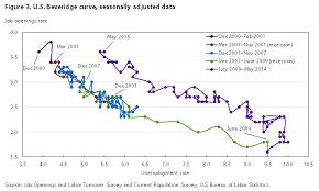 bureau of statistics us comparison of u s and international labor turnover statistics