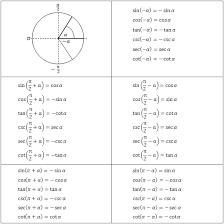Table Of Trigonometric Values Trigonometric Equations