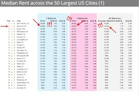 Average Rent Cost by Apartment Average Apartment Rent Nyc Modern Rooms Colorful
