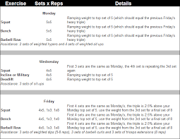 the complete guide to madcow 5x5 workout routine including