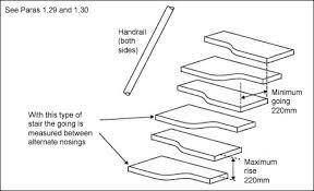 Standard Handrail Height Uk Building Regulations 2010 K 1