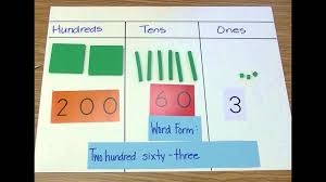 lesson 2 use base ten blocks and a place value chart to show a