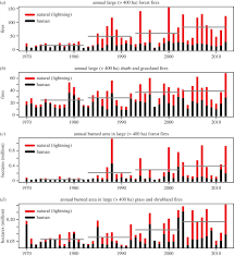 Wildfires In South West by Increasing Western Us Forest Wildfire Activity Sensitivity To