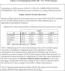 federal register airworthiness directives dassault aviation
