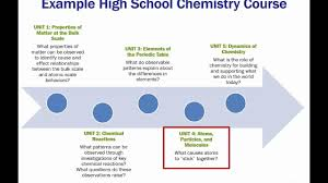 bundling the ngss an example of chemistry standards youtube