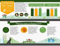 infographic california real estate market improvingthe 10 best real estate infographics images on pinterest real estate