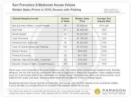 Average Square Footage Of A 4 Bedroom House San Francisco Home Value Tables By Neighborhood Property Type