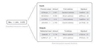 how does the blockchain work u2013 michele d u0027aliessi u2013 medium