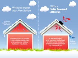 what are the benefits of attic venting