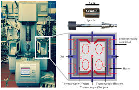 an advanced rotational rheometer system for extremely fluid