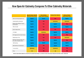comparisons open air outdoor cabinetry