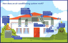 Central Air Conditioning Estimate by Central Air Conditioning Installation Repair Baltimore Md D K