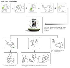 Ultrasound Photo Album Ibaby The First Smartphone Home Ultrasound Device