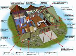 energy efficient house design efficient home design energy efficient home design plans home