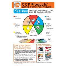 carlisle color coded cross contamination wall chart 6 pack