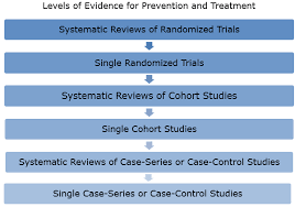 review evidence based medicine basics medical residents ebm