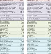 lo que no sab 237 situación de los bancos españoles y su evolución desde 2007 hasta