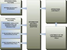 adoption of information security measures in public research