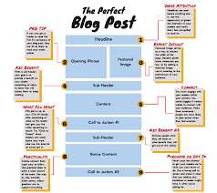 blogger guide pdf how to write a blog post step by step on blast blog