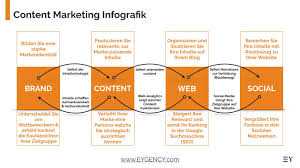 si e social orange content marketing infografik eygency
