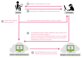 How Spamhaus Attackers Turned Dns by Boleto Banking Malware Diagram Png
