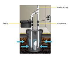 Pedestal Or Submersible Sump Pump Best Sump Pump Reviews 2015 U2013 Pedestal Submersible Backup