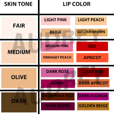 ask the experts choosing the right lip color nice to know