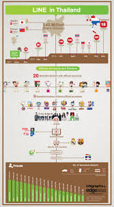 a timeline of line and its branded stickers in thailand