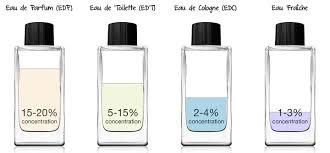 quels flacons de parfums eau eau de toilette eau de parfum parfum extrait de parfum quelles