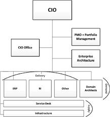 help desk organizational structure figure 6 barco s it department new organisational structure