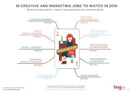 International Marketing Director Job Description Creative U0026 Marketing Salaries 2018 Salary Guide Robert Half