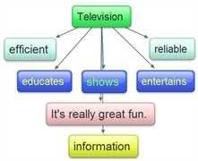 essay on advantages and disadvantages of television Advantages and Disadvantages of Watching Television Advantages and Disadvantages of Watching Television   HubPages
