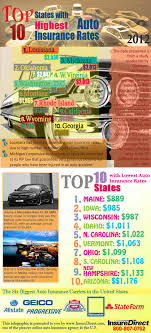 the 10 states with expensive and est auto insurance rates