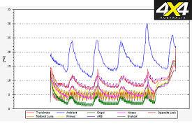 eight way fridge comparison 4x4 australia