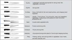 type of kitchen knives different knives and their uses chart of japanese knife types with