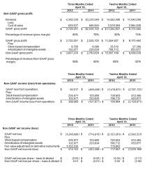 Interim Balance Sheet Template Counterpath Reports Fourth Quarter And Fiscal 2012 Financial