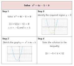 graphing quadratic inequalities worksheet free worksheets library