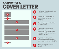 career chasing how to write a cover letter as a student