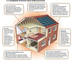 High Efficiency Homes It Pays To Go Green Energy Efficient Homes Attract Higher Prices